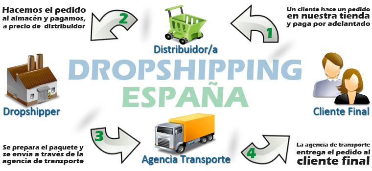 Los procesos del dropshipping
