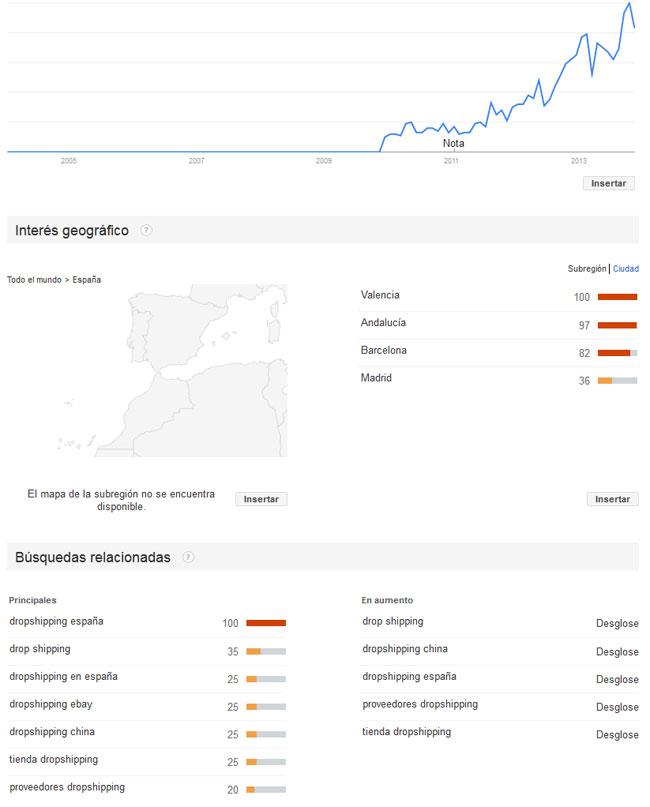 grafico dropshipping españa